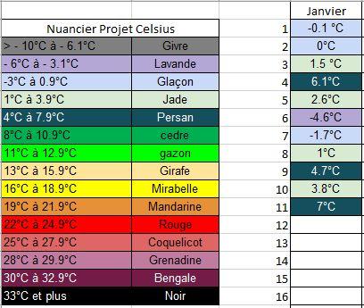 projet-celsius-releves